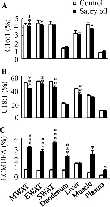 Organ and plasma levels of MUFA in diet-induced obese C57BL/6J mice fed the control or saury oil diet for 18weeks. Percentages of palmitoleic acid ( a ), oleic acid ( b ) and LCMUFA ( c ) in total lipids of WAT, liver, duodenum, muscle, and plasma at the end of 18weeks. Values are means±SEM,  n =10. * P