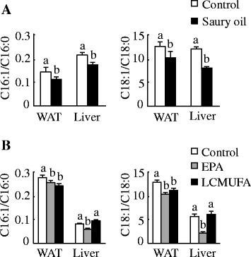 Lipid desaturation index in diet-induced obese C57BL/6J mice. Ratio of 16:1/16:0 (left panels) and 18:1/18:0 (right panels) in epididymal WAT and liver at the end of 18weeks in mice fed diets enriched in lard or saury oil ( a ) and at the end of 8weeks in mice fed diets enriched in lard, EPA, or LCMUFA ( b ). Values are means±SEM,  n =10. Significantly different mean values ( P