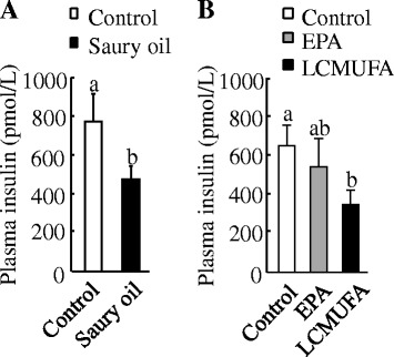 Plasma insulin concentrations in diet-induced obese C57BL/6J mice. Plasma insulin concentrations at the end of 18weeks in mice fed diets enriched in lard or saury oil ( a ) and at the end of 8weeks in mice fed diets enriched in lard, EPA, or LCMUFA ( b ). Values are means±SEM,  n =10. Significantly different mean values ( P