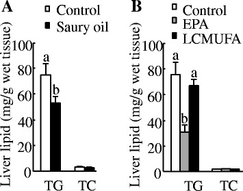 Liver lipid concentrations in diet-induced obese C57BL/6J mice. Liver lipid concentrations at the end of 18weeks in mice fed diets enriched in lard or saury oil ( a ) and at the end of 8weeks in mice fed diets enriched in lard, EPA, or LCMUFA ( b ). Values are means±SEM, n=10. Significantly different mean values ( P