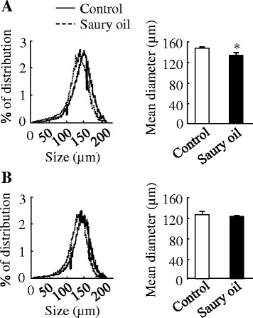 Adipocyte size in diet-induced obese C57BL/6J mice fed the control or saury oil diet for 18weeks. Adipocyte size in epididymal adipose ( a ) and subcutaneous adipose ( b ) tissue at the end of 18weeks. The left panels indicate the frequency distribution of adipocyte size, and the right panels indicate the mean size of adipocytes. Values are means±SEM,  n =4. * P