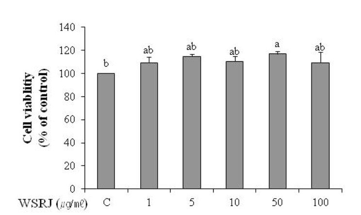 Cell viability after WSRJ in B16F1 cells. B16F1 cells were treated with 10 nM α-MSH for 48 h and then further 24 h with WSRJ at 1-100 mg/mL. Cell viability was determined by measuring the absorbance at 570 nm using a microplate reader. Data are presented as mean±SEM of five independent experiments. Different letters indicate a significant difference with p