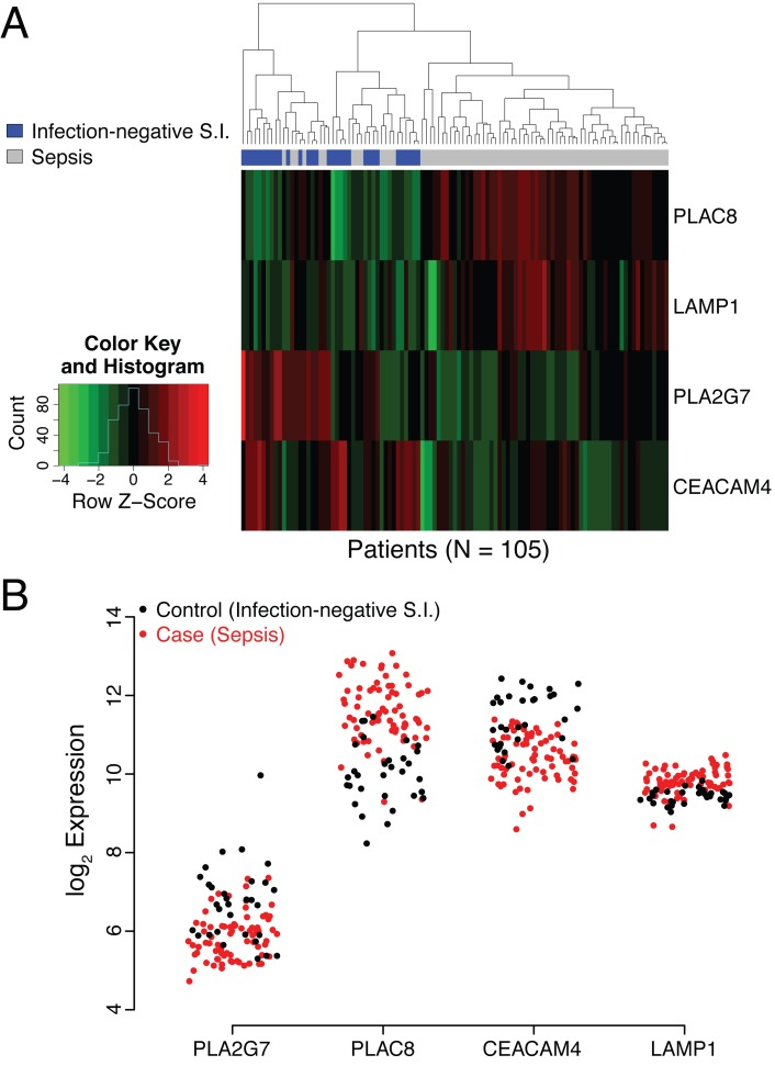 Analysis of behavior of PLAC8 , LAMP1 , PLA2G7 , and CEACAM4 in the discovery cohort. (A) Heat map representation of the discovery cohort (74 cases, 31 controls). Normalized expression levels of the individual genes comprising the SeptiCyte Lab classifier (color) are plotted versus disease status (dendrogram position) using unsupervised clustering with equally weighted Euclidean distance. The normalization scale (expression level Z -score) for up-regulation (red) or down-regulation (green) is shown in the insert at the left of the heat map. (The Z- score is the number of standard deviations a value lies away from the mean. Higher absolute Z- scores correspond to lower p- values. A Z- score of ±1.96 equates to a p- value of 0.05 in a two-tailed test.) In the cases (sepsis), two genes are predominately up-regulated ( PLAC8 and LAMP1 ), whilst two are predominantly down regulated ( PLA2G7 and CEACAM4 ). (B) Scatterplot representation of microarray expression levels for individual genes in the SeptiCyte Lab classifier, for the discovery cohort. The expression level on log 2 scale ( y- axis) is presented for PLAC8 , CEACAM4 , LAMP1 , and PLA2G7 in individual patients (red for cases, black for controls). Each gene contributes to the ability of the SeptiCyte Lab classifier to separate the cases and controls. S.I., systemic inflammation.