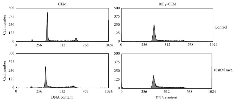 Metformin induces cell cycle arrest. CCRF-CEM and 10E 1 -CEM cells were treated with 4 and 10 mM metformin for 72 h and cell cycle distribution was determined by flow cytometry. Representative histograms showing the distribution of cells on the basis of DNA content.