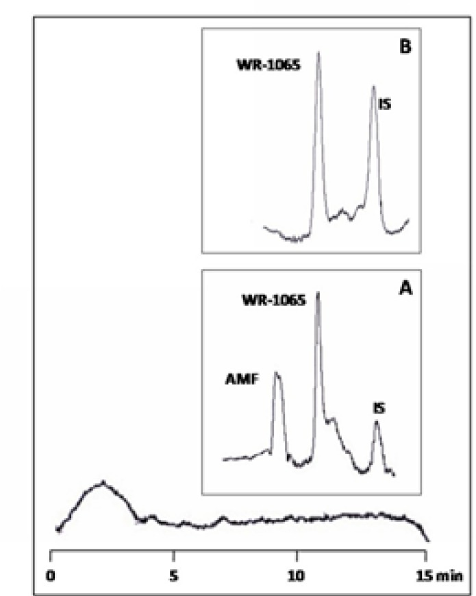 Chromatograms of blank plasma reacted with OPA/2-ME reagent (larger box); blank plasma spiked with 30 µgmL −1 AMF, 50µgmL −1 WR-1065 and 30 µgmL −1 L-cysteine (as internal standard, IS) (box A); and blank plasma spiked with 50µgmL −1 WR-1065 and 30 µgmL −1 L-cysteine (box B).