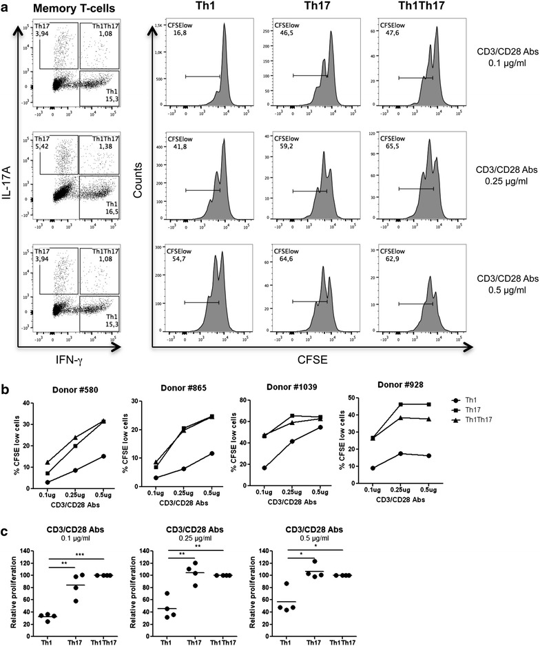 Proliferation of CD4 + T-cells expressing IL-17A versus IFN-γ in response to low TCR triggering. Memory CD4 + T-cells were isolated from PBMCs of four different HIV-uninfected donors by negative selection using magnetic beads. Cells were loaded with CFSE (0.5 µM) and cultured in the presence of different doses of immobilized CD3 and soluble CD28 Abs (0.1, 0.25, or 0.5 µg/ml) for 3 days. Cells were then stimulated with PMA/Ionomycin in the presence of Brefeldin A for 18 h. Intracellular staining was performed with IL-17A and IFN-γ Abs. Based on the expression of IL-17A and/or IFN-γ, three cell subsets were identified as follows: Th1 (IL-17A − IFN-γ + ), Th17 (IL-17A + IFN-γ − ), and Th1Th17 (IL-17A + IFN-γ + ). The frequency of proliferating cells (CFSE low ) was analyzed in each of the three cytokine-expressing subsets. a Shown are flow cytometry results in one representative donor out of four. Shown are statistical analyses of absolute (b) and relative (Th1Th17 proliferation levels were considered 100 %) c proliferation (CFSE low ) levels in Th1, Th17, and Th1Th17 cells from four different donors. Paired t t est p values are indicated on the graphs