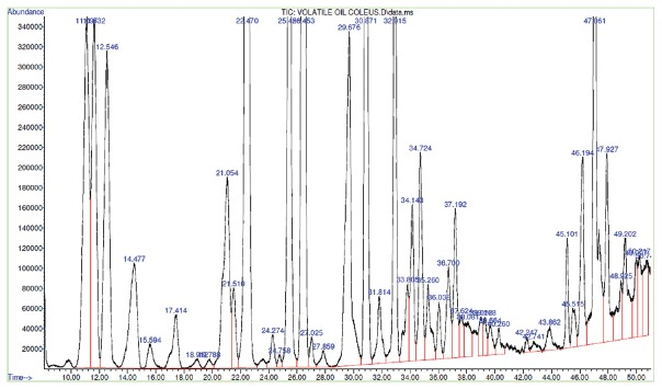 <t>Gas</t> <t>chromatography-mass</t> <t>spectroscopy</t> chromatogram of volatile oil of Coleus forskohlii