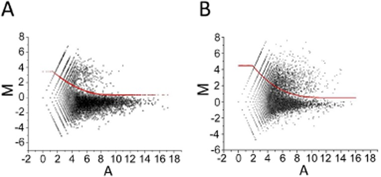 M-A scatterplots of values from the differential RNA-seq analysis. (A) and (B) show data for S. coelicolor M145 and E. coli BW25113 (seq). The M values correspond to Log 2 (plus/minus) and A values to (Log 2 plus + Log 2 minus)/2, where minus and plus refer to the number of reads before and after treatment with TAP. The points correspond to individual genome positions, not genes. For further details, see Experimental procedures . In each panel, the red line represents the upper boundary of the population of values corresponding to sites of processing and degradation (see main text). The upper boundaries were placed manually to enclose the majority of the lower population, while taking into consideration the spread of M values scattered around 0. The boundaries were then described by polynomial equations. These were M = 0.054A 2 − 0.96A + 4.68 and M = −0.003A 3 + 0.13A 2 − 1.57A + 7.08 for S. coelicolor and E. coli respectively.