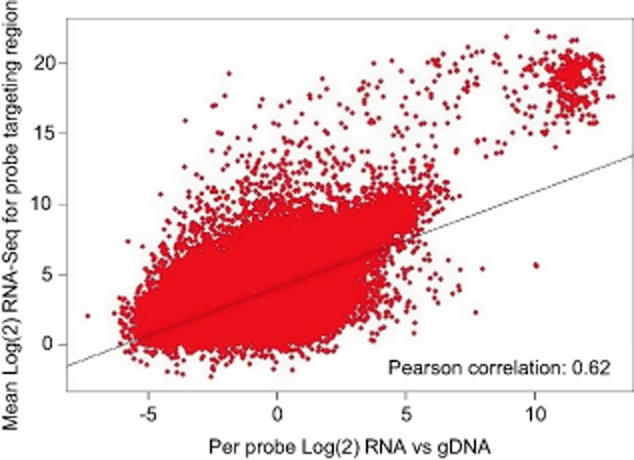 Comparison of global RNA-seq and microarray data for S. coelicolor . The mean RNA-seq reads for each base within the 60 bp region targeted by a microarray probe is directly compared with the microarray signal for the same probe target. Trendline calculated by the linear model fit within R.