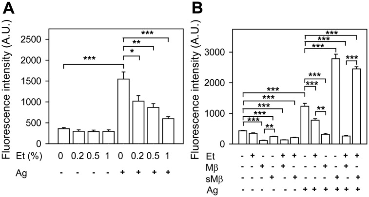Protective effect of cholesterol against ethanol-mediated inhibition of ROS production in antigen-activated BMMCs. (A) IgE-sensitized cells were incubated for 15 min with the indicated concentrations of ethanol, which was also present during the activation. Then the cells were activated or not with antigen (250 ng/ml) and ROSs were determined using H 2 DCFDA as a substrate. The values on y-axes indicate fluorescence intensities observed 10 min after triggering. (B) The cells were exposed to BSS-BSA supplemented or not with ethanol (0.5%), Mβ (2 mM) and/or sMβ (2 mM), and after 20 min activated or not with antigen (250 ng/ml). ROSs were determined as above. Data are means ± SEs (n = 6–8). The statistical significance of the intergroup differences is also shown.