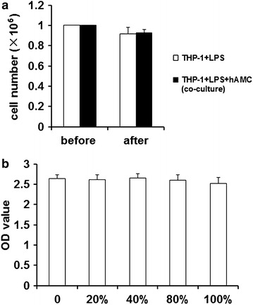 hAMCs have no inhibitory effect on THP-1 cells viability. a Cells counting result. PMA-induced THP-1 cells were treated with LPS (10 μg/mL) with or without hAMCs in a 12-well transwell plate for 24 h at 37 °C. The THP-1 cells were then collected and counted. b CCK-8 assay result. THP-1 cells were firstly induced by PMA for 48 h. Then, different concentrations of hAMCs supernatants (0, 20, 40, 80, and 100 %) were added. 20 h later, 10 μL of CCK-8 reagent was added into each well and the cells were incubated for another 4 h. Finally, the absorbance of each well was measured at 450 nm. All experiments were performed three times. Data are the mean ± S.D. of three independent experiments