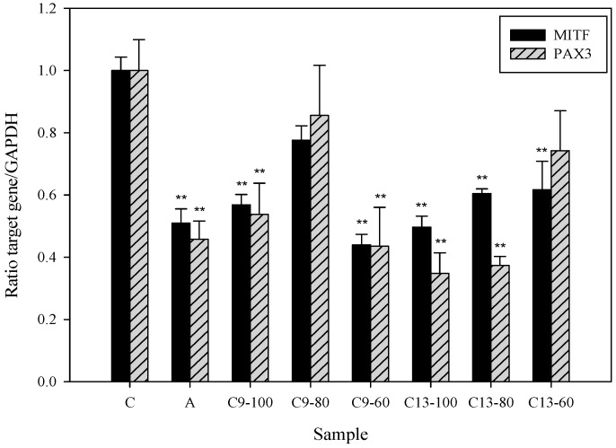 Real-time PCR analysis of microphthalmia-associated transcription factor (MITF) and Paired box 3 (PAX3) in human epidermal melanocytes treated with 3,6-dihydroxy-2,4-dimethoxy-dibenzofuran ( 9 ) and 3,4-dihydroxy-5-methoxybiphenyl-2′- O -β- d -glucopyranoside ( 13 ). Cells (1 × 10 6 ) were treated with different concentrations (100, 80, and 60 µM) of compounds 9 and 13 for 24 h. Quantification of gene transcripts was performed using a LightCycler ® 480 <t>TaqMan</t> according to the manufacturer's instructions. Findings were normalized to the expression of GAPDH mRNA. Measurements were conducted in triplicate, and mean expression values for test samples relative to mean expression values for negative controls are indicated. C: control, A: arbutin (2.5 mM), C9: 3,6-dihydroxy-2,4-dimethoxy-dibenzofuran ( 9 ), C13: 3,4-dihydroxy-5-methoxybiphenyl-2′- O -β- d -glucopyranoside ( 13 ). Differences in data were evaluated for statistical significance (** p