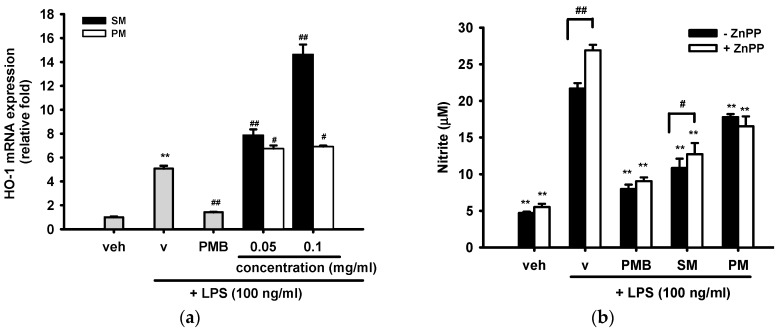 Involvement of HO-1 up-regulation in the anti-inflammatory effect of the methanol fraction of seed shell (SM). ( a ) RAW 264.7 macrophages were cultured with indicated reagent in 6-well plates for 12 h. Total RNA was prepared and the mRNA levels of HO-1 were quantified by RT-Q-PCR relative to β-actin. Data are represented as the mean ± SD ( n = 3). ** p