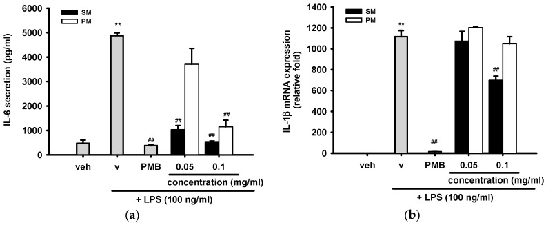 The inhibitory effects of methanol fractions of seed shell (SM) and seed pomace (PM) on LPS-induced IL-6 release and IL-1β mRNA expression. ( a ) RAW 264.7 cells were treated with indicated reagent for 18 h and the culture media were collected for IL-6 assay, as described in Materials and Methods; ( b ) RAW 264.7 macrophages were cultured with indicated reagent in six-well plates for 12 h. Total RNA was prepared and the mRNA levels of IL-1β were quantified by RT-Q-PCR relative to β-actin, as described in Materials and Methods. Data are represented as the mean ± SD ( n = 3). ** p