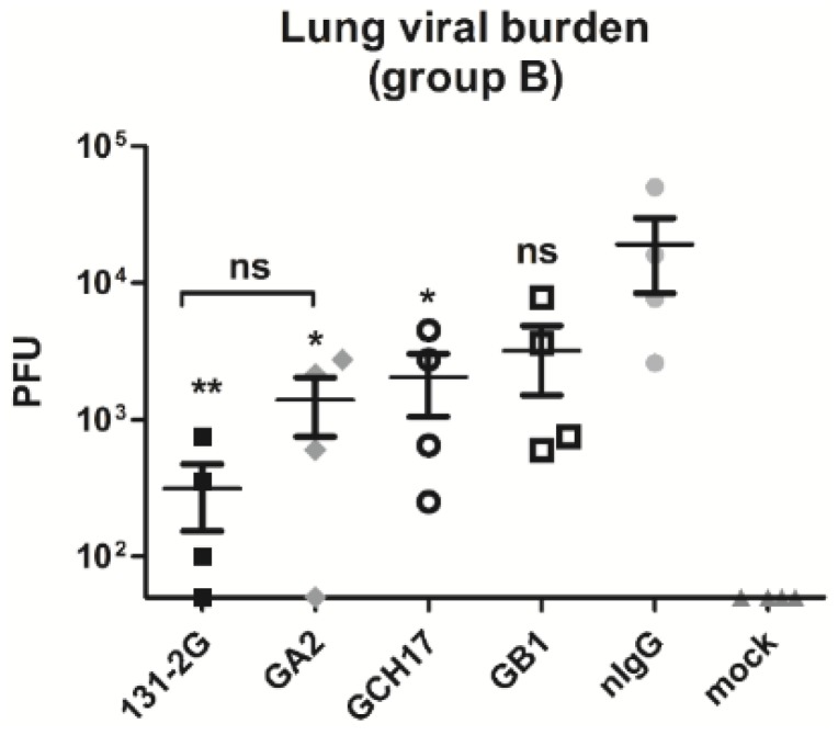 Lung virus titers following RSV challenge of mice passively transferred with purified IgG from mice vaccinated with LbL nanoparticles. Mice were challenged i.n. with 10 6 PFU RSV A2, and passively transferred with purified IgG from group A (Study 2) on day 2 and 4 post challenge. At day 5 post challenge lung virus titers were determined by immunostaining plaque assay. Data are presented as total PFU/whole lung tissue. Values shown as the mean ± SEM (one-way ANOVA); ns, non-significant; * p