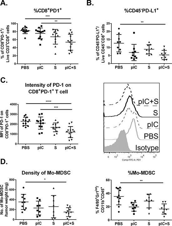 Tumor immunogenicity is enhanced by combinatorial treatment with poly-ICLC and Sorafenib C57BL/6 mice were transplanted with Hepa 1-6 cells and treated as indicated in Figure 2C . Reduced percentage of A. PD-1 + CD8 + T cells in mice treated with pIC+S: 53.7 ± 19.9% vs. PBS: 82.3 ± 7.3%, p = 0.0003, and vs. pIC: 75.7 ± 13.4%, p = 0.0062 and B. PD-L1 + CD45 − tumor cells in mice treated with pIC+S: 5.4 ± 2.9% vs. PBS: 12.7 ± 5.4%, p = 0.005. C. Left, Graph shows reduced median fluorescence intensity (MFI) levels of PD-1 expression on PD-1 + CD8 + T cells isolated from tumors in mice treated with pIC+S: 1202 ± 557 vs. PBS: 2284 ± 411, p