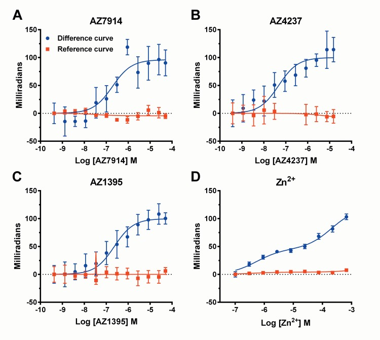 AZ7914 ( A ), AZ4237 ( B ), AZ1395 ( C ) and Zn 2+ ( D ) concentration response curves in back-scattering Interferometry binding assays. Compounds were incubated with membranes from HEK293s-hGPR39 and HEK293s cells. AZ7914, AZ4237 and AZ1395 were incubated in the presence of 5 μM ZnCl 2 . Signals from HEK293s membranes (reference curves) were subtracted from HEK293s-hGPR39 membrane signals at each concentration point to derive GPR39 specific binding (difference curves). Values shown are means ± SD of three (AZ7914, AZ4237 and AZ1395) or four (Zn 2+ ) independent experiments. One-site binding models were used to calculate K D values for AZ7914, AZ4237 and AZ1395 summarized in Table 1 . For Zn 2+ , data was fitted to a two-site binding model.