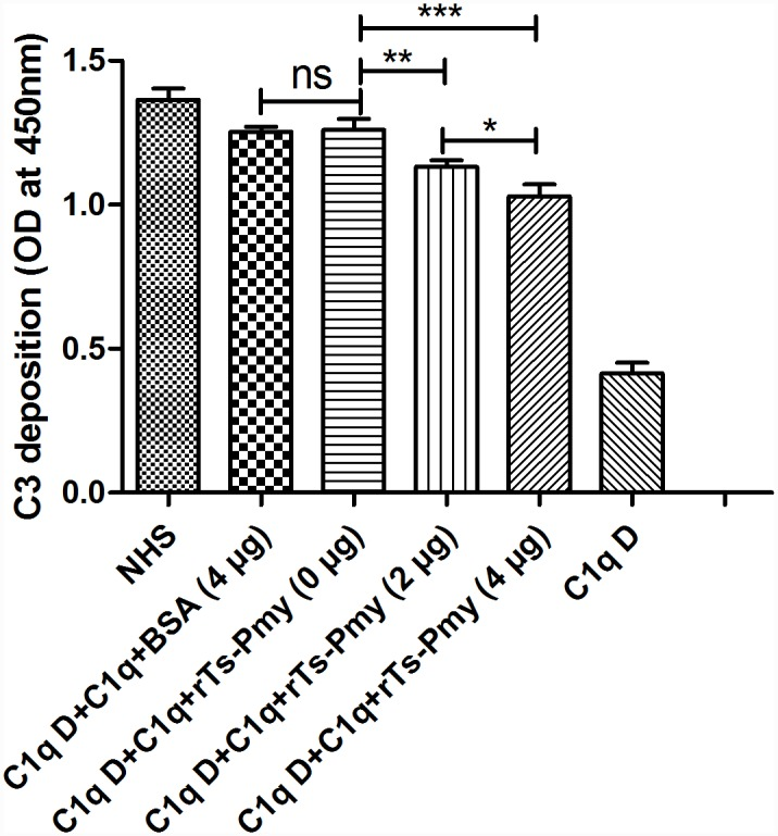 Classical complement activation was inhibited by r Ts -Pmy. Two μg of human C1q was pre-incubated with increasing amounts of r T s-Pmy (0, 2, 4 μg) or BSA (4 μg), then added to human IgM-coated plates. After washing with PBST for three times, a total of 2% C1q-deficient serum (C1q D) was added as a source of rest complement components. The deposition of C3 was detected with anti-C3 polyclonal antibody. The NHS alone and BSA added to the activation were used as controls. The results are shown as the means ± SD for three independent experiments.* p