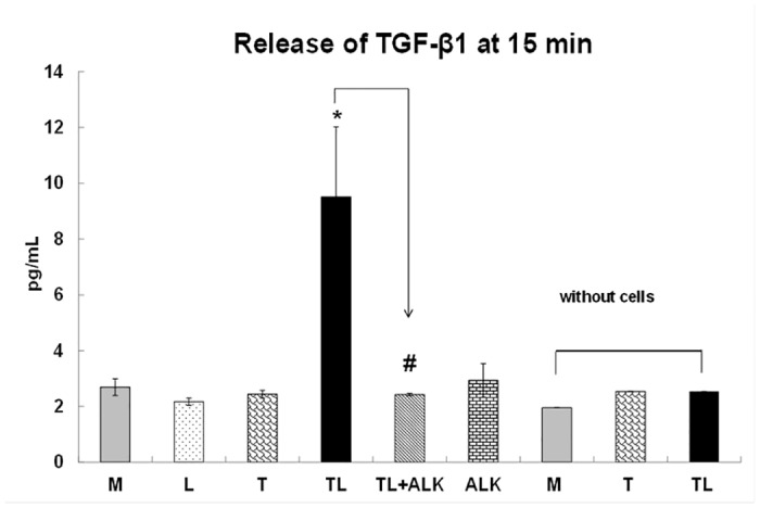 TGRL lipolysis products release TGF-β1 at 15 min. The rate of TGF-β1 release is significantly increased for cells treated with TGRL (150 mg/dL) + LpL (2 U/mL) (TL) compared to cells treated with Media (M) or LpL alone (L) or TGRL alone (T), at 15 min. Addition of 10 μM of ALK to TL (TL+ALK) suppressed TGF-β1 released by TL. N = 4/treatment group, P ≤0.05 as significant, * = TL compared to M, L, T or TL, # = TL+ALK compared to TL. TGF-β1 was not detected in M, T or TL only, in the absence of cells.