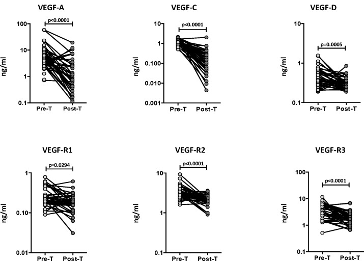 Diminished systemic levels of angiogenic factors following anti-tuberculous treatment in PTB individuals. The plasma levels of VEGF-A, C and D, VEGF-R1, R2 and R3 were measured in PTB individuals before (pre-T) and after (post-T) standard anti-tuberculous chemotherapy. The data are represented as line graphs with each line representing a single individual. P values were calculated using the Wilcoxon signed rank test.