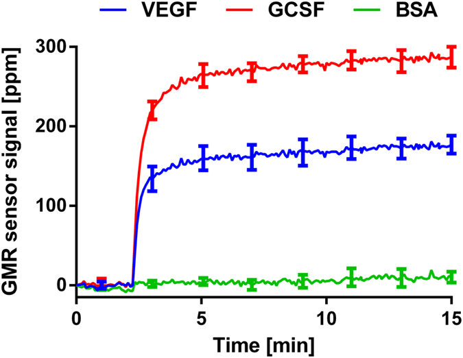 VEGF and GCSF duplex assay. Anti-VEGF and anti-GCSF antibodies were immobilized on different sensors with quadruplicates. The sample containing VEGF at 500 pg/ml and GCSF at 500 pg/ml was measured. The nanoparticles were added to the chip at 2 min. The extra distance between the nanoparticles and the surface still produced the same positive signals with respect to the baseline signal (before adding the nanoparticles). BSA signals were the same as the baseline after adding the nanoparticles. The error bars are the standard deviations of 4 identical sensor signals.