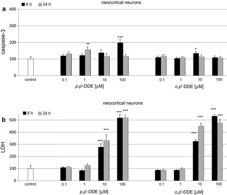 Time-course effects of p,p ′-DDE and o,p ′-DDE (0.1, 1, 10, 100 μM) on caspase-3 activity ( a ) and LDH release ( b ) in primary cultures of mouse neocortical cells at 7 DIV. The cells were treated with p,p ′-DDE or o,p ′-DDE for 6 and 24 h. The results are presented as a percentage of the control. Each bar represents the mean of three to four independent experiments ± SEM. The number of replicates in each experiment ranged from 5 to 8. * p