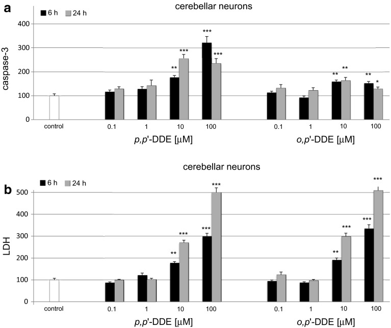 Time-course effects of p,p ′-DDE and o,p ′-DDE (0.1, 1, 10, 100 μM) on caspase-3 activity ( a ) and LDH release ( b ) in primary cultures of mouse cerebellar cells at 7 DIV. The cells were treated with p,p ′-DDE or o,p ′-DDE for 6 and 24 h. The results are presented as a percentage of the control. Each bar represents the mean of three to four independent experiments ± SEM. The number of replicates in each experiment ranged from 5 to 8. * p