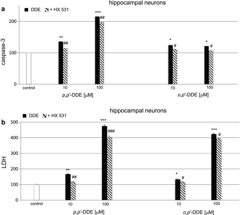 Impact of the RXR antagonist on p,p ′-DDE and o,p ′-DDE–induced on caspase-3 activity ( a ) and LDH release ( b ) at 7 DIV hippocampal cultures. Primary hippocampal cultures were treated with p,p ′-DDE or o,p ′-DDE (10, 100 μM) for 6 h. The RXR antagonist HX 531 (0.1 μM) was added into the culture media approximately 45–60 min before DDE was added. The results were normalized to the absorbency in vehicle-treated cells and expressed as a percentage of control. Each bar represents the mean of three to four independent experiments ± SEM. The number of replicates in each experiment ranged from 5 to 8. * p