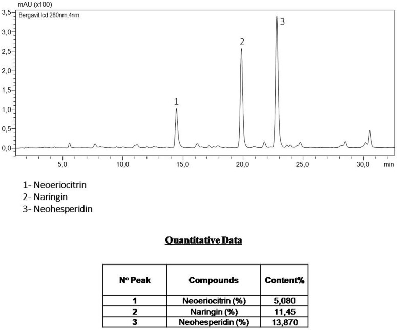 The components of Bergavit ® separated by high-performance liquid chromatography (HPLC-DAD Analysis 280 nm), as determined by Bionap. The chromatographic analyses are determined on a Shimadzu LC system by Bionap.