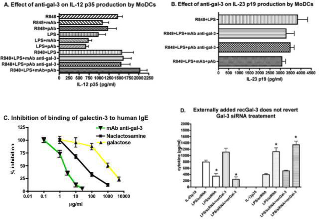 Effect of anti-Gal-3 antibodies and Gal-3 antagonists on IL-23 p19 versus IL-12 p35 production by MoDCs. MoDCs were stimulated with LPS (250 ng/ml) and/or R848 (5 µg/ml) in the presence of anti-Gal-3 B2C10 (25 µg/ml), polyclonal anti-Gal-3 (20 µg/ml), Gal-3 antagonists, e.g., NAC lactosamine, galactose. Supernatants were harvested 2 days later and evaluated for levels of IL-12 p35 ( A ) and IL-23 p19 ( B ) by ELISAs. I 125 -Gal-3 (1.2 × 10 6 cpm) was preincubated with B2C10 (0.1 to 25 µg/ml) at rt for 2 h or β-galactosides, NAC lactosamine (1–1000 ug/ml) or galactose (10 µg to 10 mg/ml) at rt for 2 h, and then added to NP-specific IgE coated on NP-BSA solid phase for 2 h. The radiolabeled Gal-3 bound to IgE on the solid phase was then evaluated by a γ-counter ( C ). MoDCs treated with Gal-3 siRNA or control scRNA were stimulated with LPS with recombinant human Gal-3 added back to cultures at 20 µg/ml for 48 h. Supernatants were then harvested and evaluated for IL-23 p19 and IL-12 p35 by ELISAs ( D ). Experiments were repeated three times from different donors. The results of the representative experiments in triplicates as means+/−SE, and the p value computed.