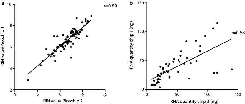 Correlation between RIN values and RNA quantities of samples between microfluidic chips. RNA quality ( a ) and quantity ( b ) for LCM samples, PCa cell lines and whole tissue sections was measured in two independent Agilent Bioanalyzer microfluidic chips. The correlation between measured RNA quality values was high (r = 0.89). Measurement of RNA quantity level varied between duplicate readings (r = 0.68)