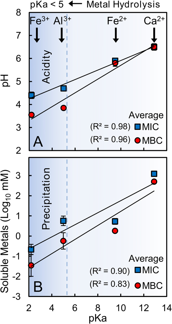 Metal hydrolysis reactions generate acid; therefore, pH, metal solubility and toxicity correlate with pKa. These plots show average <t>MIC</t> and <t>MBC</t> for individual metals in MSA and LB media correlating with ( A ) pH and ( B ) soluble metal content.