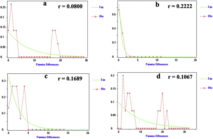 Graphs depicting the results of the mismatch distribution analysis for the sequences of rDNA based on the differences between pairs of sequences. (a) Intergenic spacer of rDNA (ITS1), (b) 5.8S gene of rDNA, (c) intergenic spacer of rDNA <t>(ITS2)</t> and (d) intergenic spacer of rDNA (ITS). The parameter for raggdness (r) is given. The observed frequencies were represented by red dotted line. The solid green line corresponds to the frequency expected (Exp) under the hypothesis of population expansion model. (For interpretation of the references to color in this figure legend, the reader is referred to the web version of this article.)