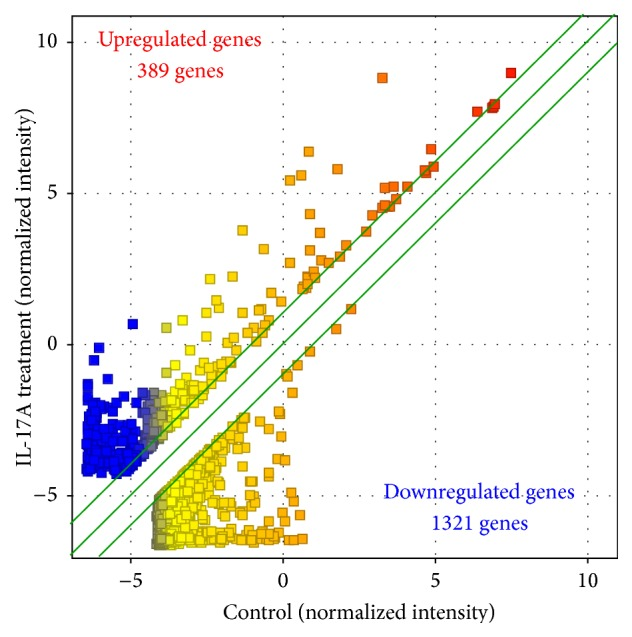 Scatter plots of microarray analysis. Of the 50,739 genes on the DNA microarray, the 27,583 genes that were expressed in synovial fibroblasts were compared between synovial fibroblasts treated with IL-17A and nontreated control. Of these 27,583 genes, 1,710 genes (389 upregulated genes and 1321 downregulated genes) showed a greater than twofold difference between IL-17A-treated and control cells.