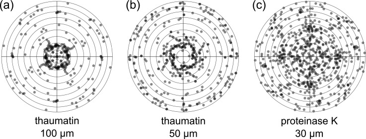 """(a) Overview of the orientation distribution of 100 μ m thaumatin crystals (number of crystals n = 69), (b) 40–50 μ m thaumatin crystals (n = 102), and (c) 30 μ m <t>proteinase</t> K crystals (n = 165) mounted in crystallography chips of matching sizes (100, 50, and 30 μ m features). The dots in transparent grey represent the beam directions relative to the crystal coordinate system in Lambert equal-area projection. Dark grey indicates overlap of two or more dots. The centers of the diagrams correspond to the tetragonal c axes, the outermost circle to directions in the a,b-plane. Each """"observed"""" direction is replicated according to the point group (422) but, of all symmetry-related directions, only those pointing to the upper hemisphere are shown. In principle, three parameters are required to define the orientation of a crystal, but for the present purpose, the two angles shown in Figure 3 are sufficient. The third angle, representing rotation of the crystal around the beam direction, is superfluous as this parameter determines the orientation of the diffraction pattern in the detector plane, without changing the pattern itself. Figure prepared with R . 33"""