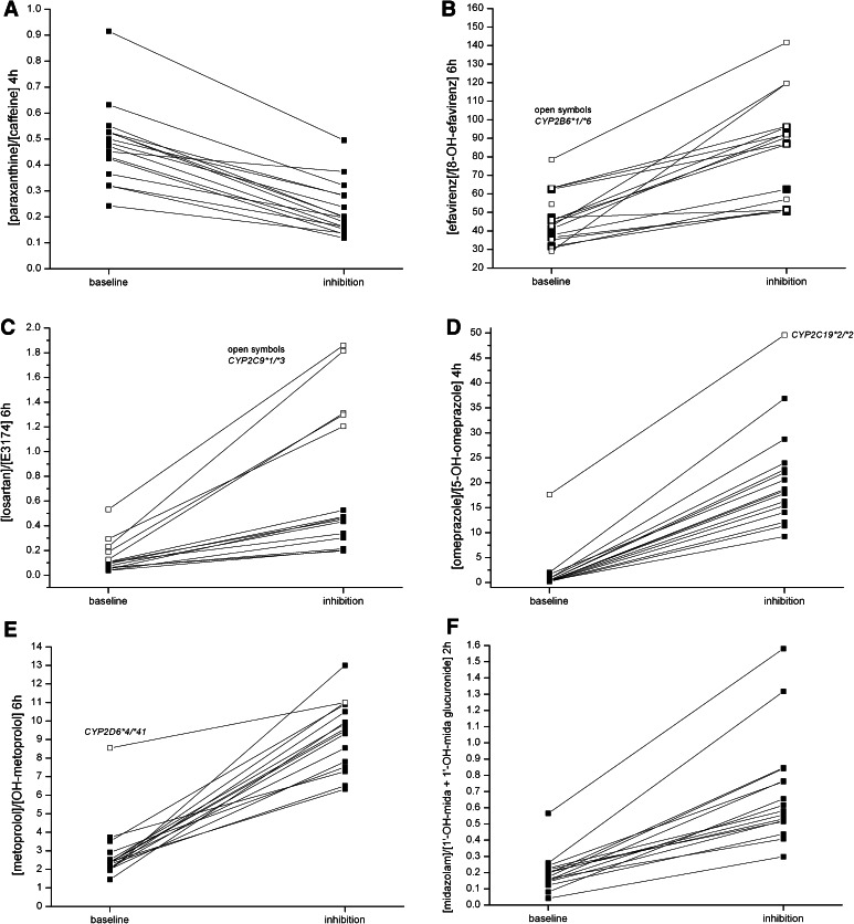 Intra-individual change of metabolic ratios of the Basel cocktail probe drugs after pretreatment with the CYP inhibitors ciprofloxacin, paroxetine, and fluconazole compared with baseline. CYP inhibition changed the metabolic ratio in every single subject for CYP1A2 ( a ), CYP2B6 ( b ), CYP2C9 ( c ), CYP2C19 ( d ), CYP2D6 ( e ), and CYP3A4 ( f ). Metabolic ratios of subjects with altered function alleles are shown using open symbols . The CYP2C19 poor metabolizer ( CYP2C19*2/*2 ), the CYP2D6 intermediate metabolizer ( CYP2D6*4/*41 ) and subjects heterozygous for the CYP2C9*3 allele had higher metabolic ratios at baseline compared with extensive metabolizer subjects. CYP cytochrome P450 enzyme