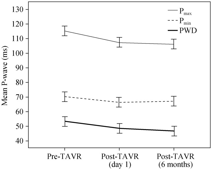 P-wave measurements at pre-TAVR, post-TAVR day one and six months post-TAVR controls. PWD: P-wave dispersion; TAVR: transcatheter aortic valve replacement.