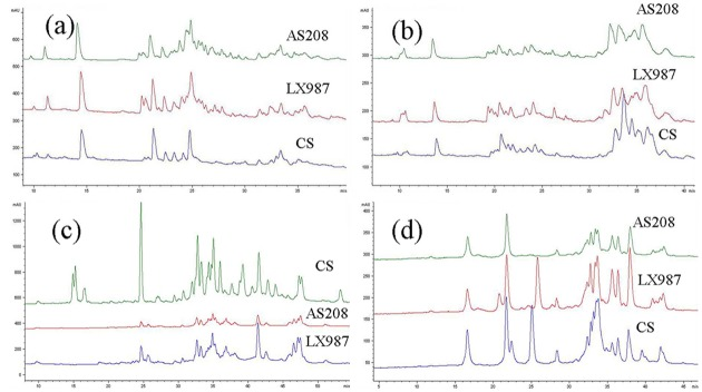 Identification of seed storage proteins in AS208, LX987, and CS by RP-HPLC. The peaks for albumin (a), globulin (b), and gliadin (c) in AS208 and LX987 were very similar, but were different from those of CS. However, the peak patterns for glutenin (d) were different among AS208, LX987, and CS, in which the three wheat accessions all had peaks for 1Dx2 and 1Dy12, while AS208 was missing peaks for 1Bx20 and 1By20 compared to its progenitor genotype LX987. The grains were harvested in Beijing in 2013.