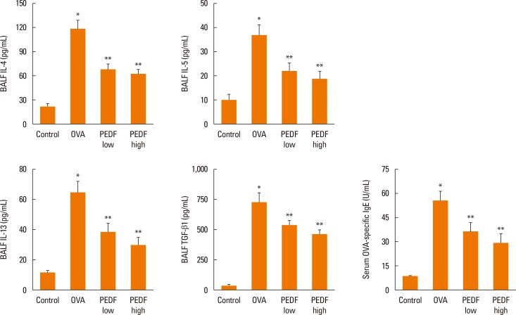 PEDF inhibits IL-4, IL-5, IL-13, and TGF-β1 in BALF and <t>OVA-specific</t> <t>IgE</t> in serum in a murine model of asthma. Data are presented as means±SEM (n=8 per group). * P