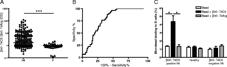 Recognition of Cit-containing peptide epitope of fibrin β chain by antibodies in sera of RA patients and healthy blood donors a , b and by isolated B cells c . a Reactivities of RA ( n = 170) or healthy ( n = 138) serum samples with N-terminally bitotinylated β60-74Cit vs. β60-74Arg bound to neutravidin precoated plates. ELISA ratios were calculated (OD with β60-74Cit /OD with β60-74Arg). Data were analyzed with the Mann–Whitney test, and the median OD ratio of RA samples was 1.68, interquartile range 0.95–6.33, and the median OD ratio of healthy samples was 0.91, interquartile range 0.81–1.07 (*** p