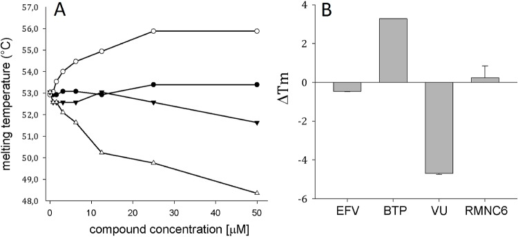 Effect of RT inhibitors on the thermal stability of p66/p51 HIV-1 RT. (A). The melting temperature of HIV-1 RT was measured by differential scanning fluorimetry in the presence of increasing concentrations of different inhibitors: (▼) Efavirenz (EFV), (○) β-thujaplicinol (BTP), (Δ) 2-(3, 4-dihydroxyphenyl)-5, 6-dimethylthieno[2, 3-d]pyrimidin-4(3H)-one (VU) and (●) RMNC6. (B). Maximum HIV-1 RT thermal shift (ΔTm) observed in the presence of 50 μM concentration of compounds. ΔTm values are the average of triplicate analysis, standard deviations are indicated as bars.
