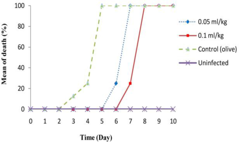 Therapeutic effects of Bunium persicum (Boiss) essential oil on the time/mean time of death of infected mice with acute toxoplasmosis