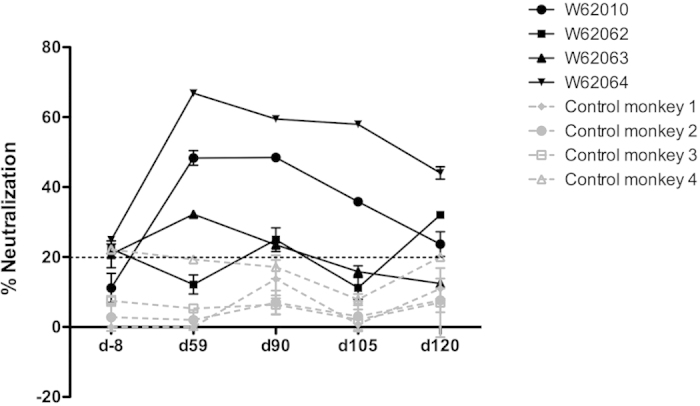 Neutralizing capacity of the antibodies purified from sera of the immunized monkeys at d-8, d59, d90, d105 and d120. The four hIS200-immunized monkeys (in black) exhibit a significant IL-6 neutralization capacity higher than the background, while the neutralizing capacity of the control monkeys (in grey) is always below background value (threshold of 20% marked by the dotted line). Only one control group (KLH) is shown for clarity of the figure (the values of the other control group are also all below background value).