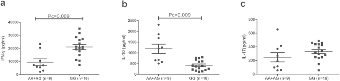 The influence of rs17445836 genotypes on cytokine production. The production of IFN-γ ( a ), IL-10 ( b ), IL-17 ( c ) in PBMCs obtained from healthy genotype controls. PBMCs were treated with anti-CD3/28 antibodies. Data show the mean ± SD. Pc: Bonferroni corrected p value, multiplied by 3.