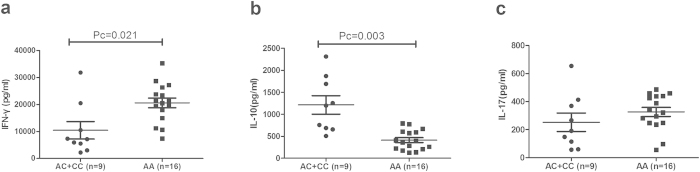 The influence of rs11642873 genotypes on cytokine production. The production of IFN-γ ( a ), IL-10 ( b ), IL-17 ( c ) in PBMCs treated with anti-CD3/28 antibodies. PBMCs were obtained from healthy genotyped controls. Data show the mean ± SD. Pc: Bonferroni corrected p value, multiplied by 3.