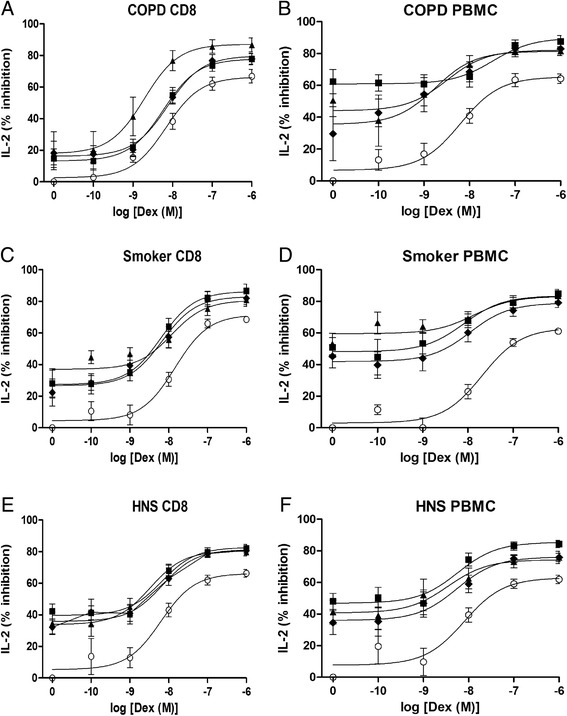 The effect of PDE4 inhibitors with dexamethasone on IL-2 release from peripheral blood CD8 cells and PBMCs. Peripheral blood CD8 cells and PBMCs from COPD ( n = 13, a b ), Smoker ( n = 8, c d ) and Healthy non-smokers (HNS, n = 7 e f ) were pre-treated for 1 h with various concentrations of dexamethasone (Dex) alone (О) or in combination with GSK256066 (■), Roflumilast (♦) or Forskolin (▲). The effect of GSK256066, roflumilast and forskolin alone is represented as log[Dex] = 0. Cells were stimulated for 24 h with anti-CD2/3/28 beads. Supernatants were harvested and Interleukin 2 (IL-2) was measured by ELISA. Data presented as mean ± SE