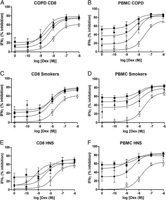 The effect of PDE4 inhibitors with dexamethasone on IFNγ release from peripheral blood CD8 cells and PBMCs. Peripheral blood CD8 cells and PBMCs from COPD ( n = 13, a b ), Smoker ( n = 8 c d ) and Healthy non-smokers (HNS, n = 7, e f ) were pre-treated for 1 h with various concentrations of dexamethasone (Dex) alone (О) or in combination with GSK256066 (■), Roflumilast (♦) or Forskolin (▲). The effect of GSK256066, roflumilast and forskolin alone is represented as log[Dex]M = 0. Cells were stimulated for 24 h with anti-CD2/3/28 beads. Supernatants were harvested and Interferon gamma (IFNγ) was measured by ELISA. Data presented as mean ± SE