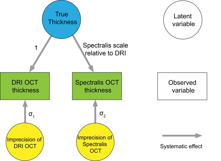 Path diagram of structural equation model (SEM) for comparison between the measurements from DRI SS-OCT and Spectralis SD-OCT. Scale represents relative bias.