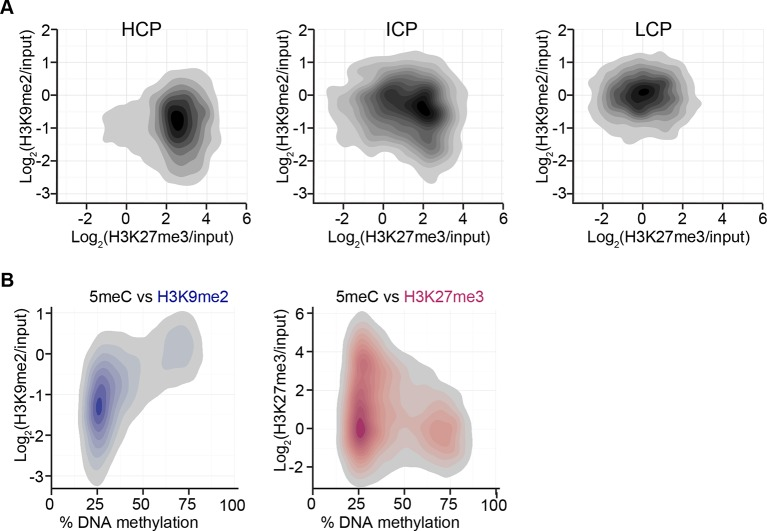 H3K9me2 and H3K27me3 correlate with distinct CpG and DNA methylation states. ( A ) Density contour plots showing H3K9me2 and H3K27me3 enrichment in E6.25 epiblast at promoters of HCP, ICP, and LCP. ( B ) Density contour plots showing correlation between levels of H3K9me2 (blue) or H3K27me3 (red) and DNA methylation at promoters in the epiblast. H3K9me2: histone H3 lysine 9 dimethylation; H3K27me3: histone H3 lysine 27 trimethylation; HCP: high CpG density; ICP: intermediate CpG density; LCP: low CpG density. DOI: http://dx.doi.org/10.7554/eLife.09571.014