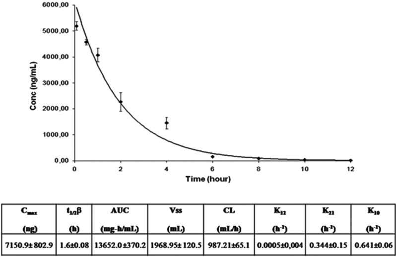 Decay curve of didodecyl MTX associated with an <t>LDE</t> after a bolus injection of 3.6 mg/kg drug and pharmacokinetic parameters obtained from the curve. The concentration of MTX in the plasma was determined by <t>HPLC.</t> The analysis was performed using a two-compartment open model. t1/2β: elimination half-life; AUC: area under the plasma concentration-time curve; Vss: volume of distribution at steady state; CL: total body clearance. The results are expressed as the mean ± SE of data obtained from 4 rabbits.